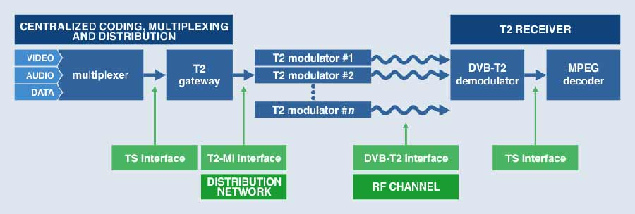 dvbt2-chain-diagram